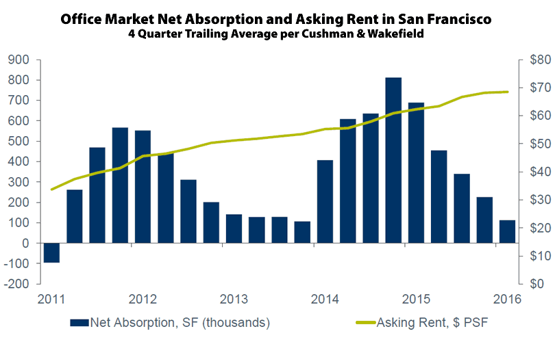 San Francisco Office Rent and Abosorption