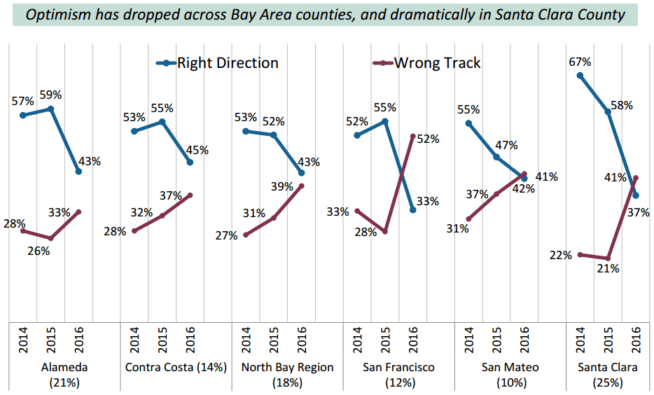 Survey: Bay Area Headed in Wrong Direction, Residents Might Flee