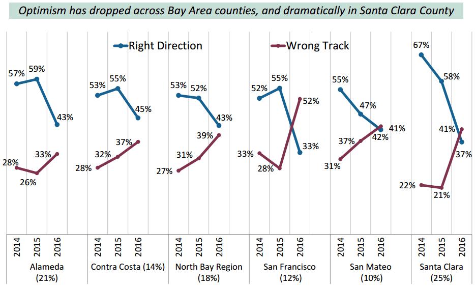 2016 BAC Poll: Direction