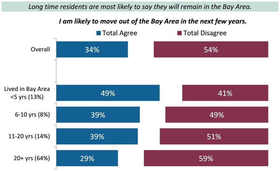 2016 BAC Poll: Likelihood of Moving