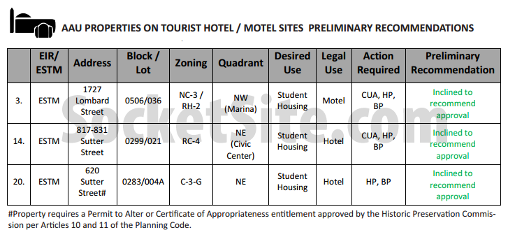 AAU Preliminary Recomendations Hotel sites