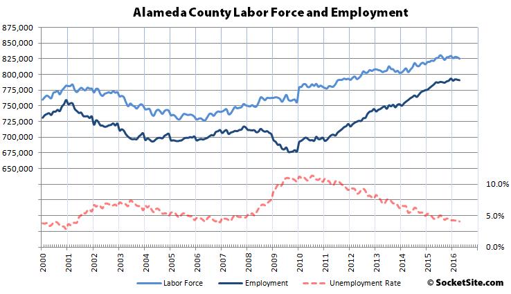 Alameda County Employment 04-16