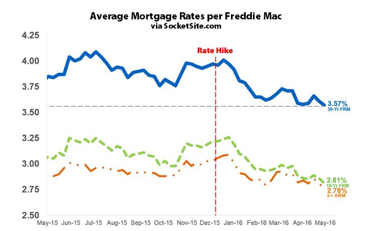 Mortgage Market Survey: 5/12/16