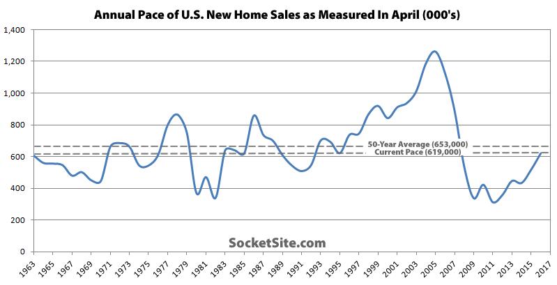 U.S. New Home Sales 1963-2016