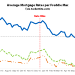 Mortgage Rates Dip on Pessimistic News, Probability of a Hike Drops
