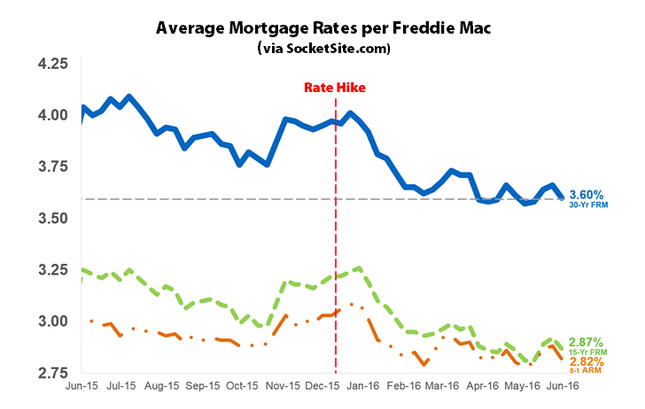 Mortgage Market Survey 6/9/16