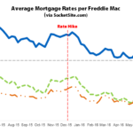 Benchmark Mortgage Rate Is Back to a Three-Year Low