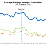 Benchmark Mortgage Rate Nearing an All-Time Low
