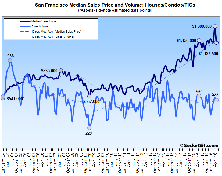 San Francisco Home Sales and Median Price Drop