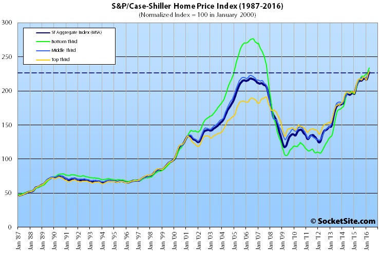 S&P Case-Shiller Index: San Francisco Single-Family Home Values