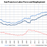 Employment in San Francisco Drops Along with its Labor Force