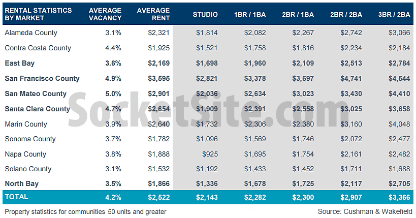 Bay Area Rents Q2 2016
