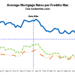 Benchmark Mortgage Rate Approaching an All-Time Low