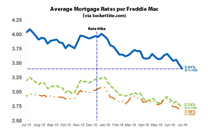 Mortgage Market Survey:  7/7/16
