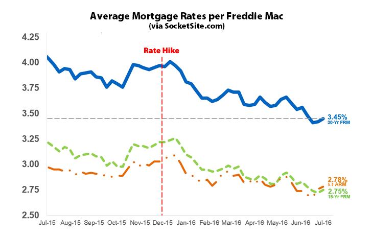 Mortgage Market Survey: 7/21/16