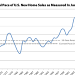 Pace of New U.S. Home Sales Back to an Eight-Year High