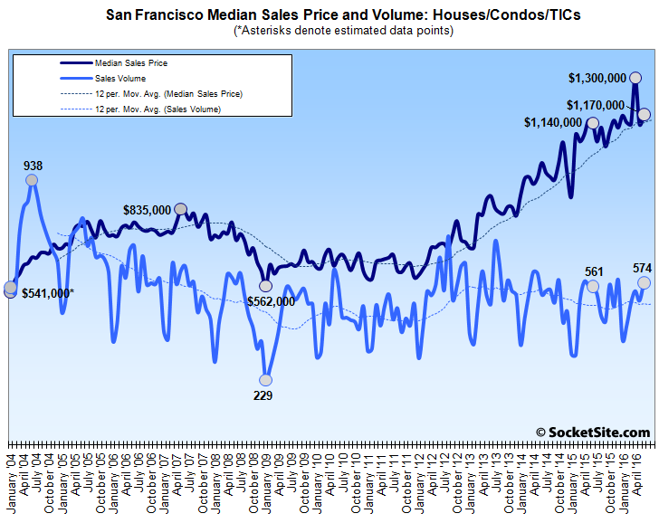 Bay Area Home Sales Slip but Edge Up in Napa and San Francisco
