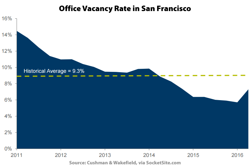 Office Vacancy Rate in San Francisco - Q2 2016