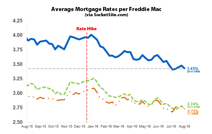 Benchmark Mortgage Rate Drops along with Probability of a Hike