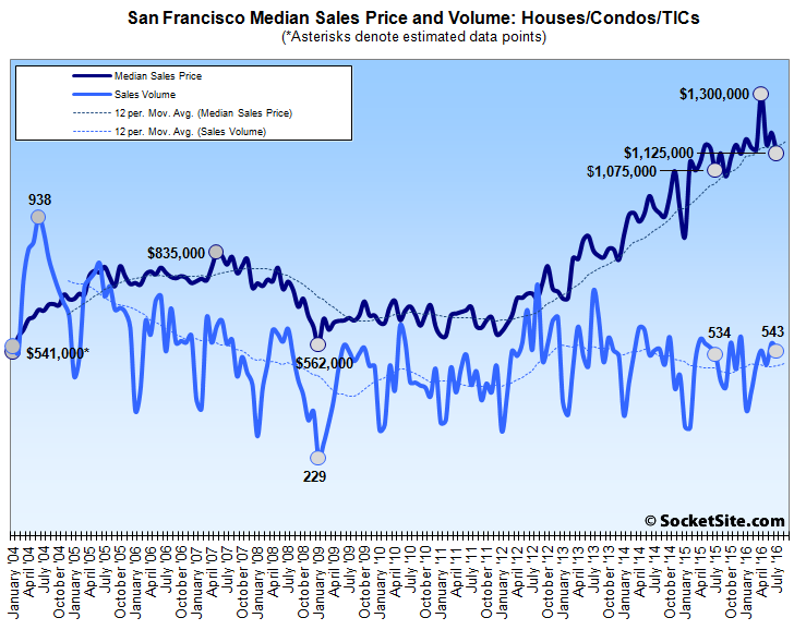 Bay Area Home Sales Take a Hit but Tick up in San Francisco