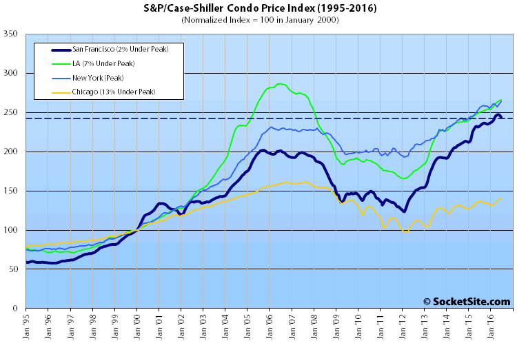 S&P Case-Shiller Condo Value Index