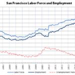 Bay Area Employment Jumped Like Kris Kross in July