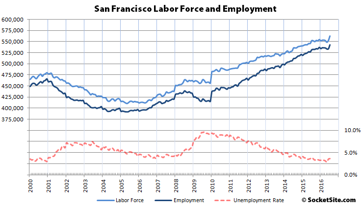 San Francisco Employment and Unemployment Rate