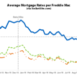Benchmark Mortgage Rate Ticks up, Odds of a Rate Hike Even