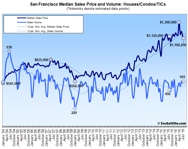 SF Home Sales Jump and Median Price Drops the Most since 2011