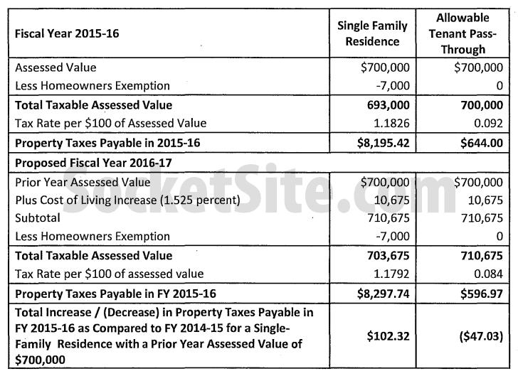San Francisco Property Tax Comparison: 2016-2017