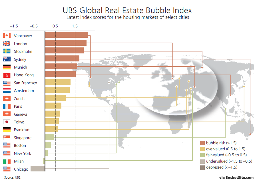 San Francisco Approaching Bubble Territory per UBS