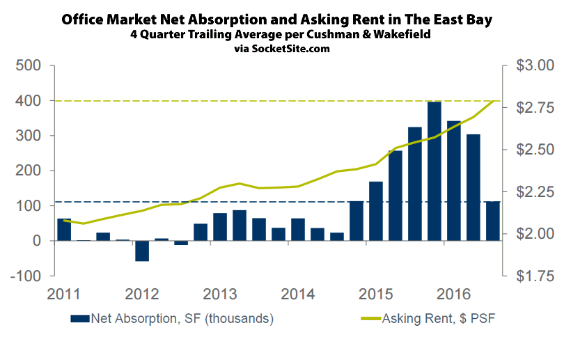 East Bay Office Rents and Absorption