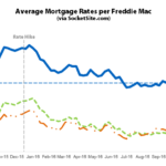 Benchmark Mortgage Rate Moves up along with Probability of a Hike
