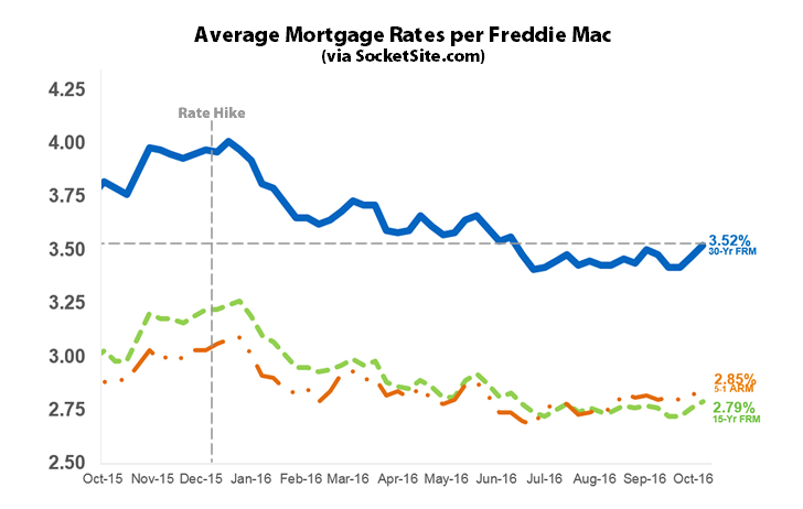Mortgage Market Rate Survey