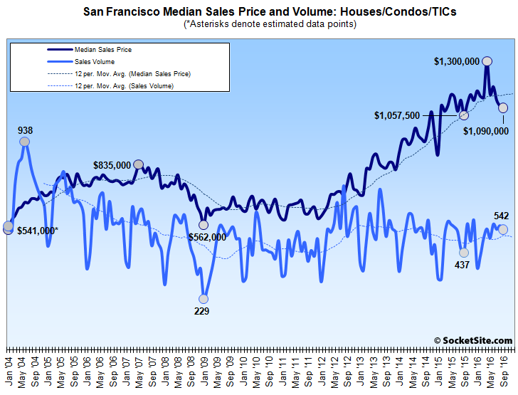 Closings of New Condos Goose Recorded Sales Activity in SF