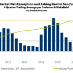 Office Rents in San Francisco Slip for the First Time since 2010
