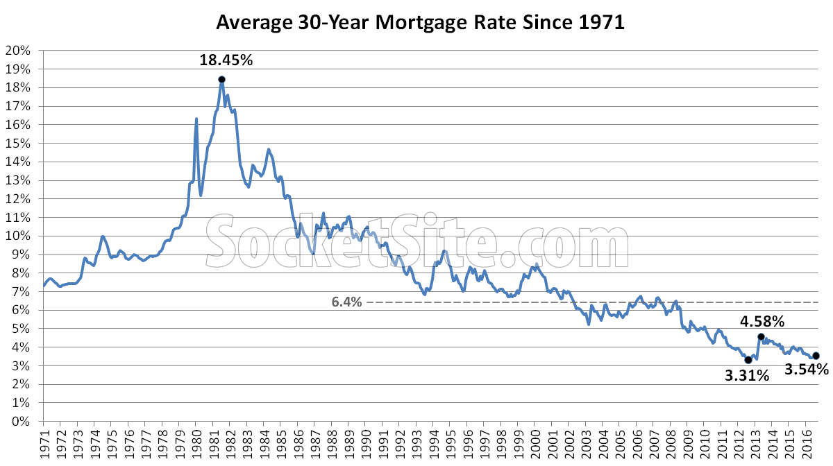 Benchmark Mortgage Rate since 1971