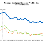 Mortgage Rates on the Move up, Poised for Post-Election Jump