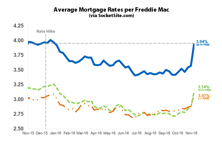Mortgage Rates Rocket along with Probability of a Hike