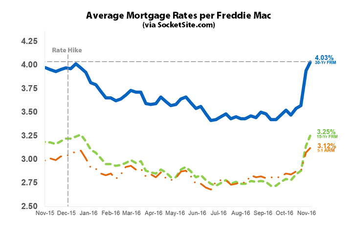 Mortgage Market Survey: 11/23/16