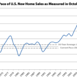 Pace of New U.S. Home Sales Slips, but Ticks up in the West