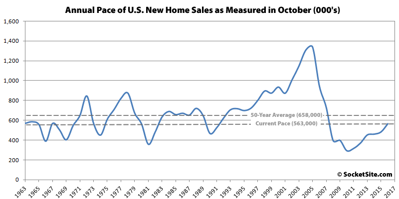Pace of New U.S. Home Sales since 1963