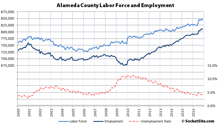 Alameda County Labor Force, Employment and Unemployment