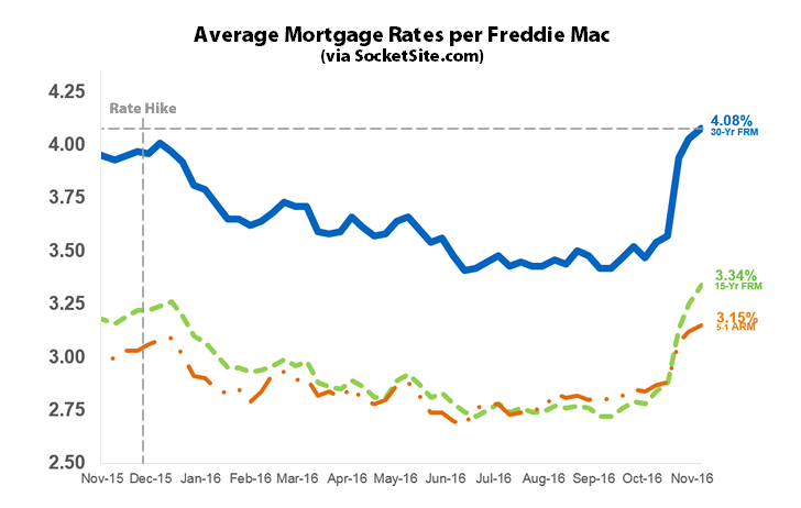 Mortgage Market Survey: 12/1/16