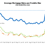 Mortgage Rates Tick Up to a 26-Month High, Poised to Move Higher