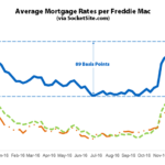 Benchmark Mortgage Rate Hits a 32-Month High