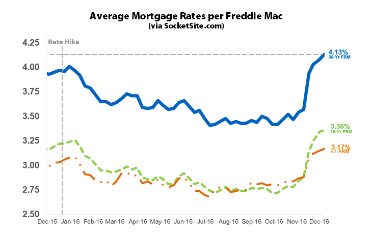 Mortgage Rates Hit Two-Year High, Probability of a Hike: 97%