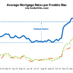 Mortgage Rates Move up along with the Odds of a June Hike
