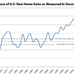 New U.S. Home Sales Drop despite Most Inventory since 2009