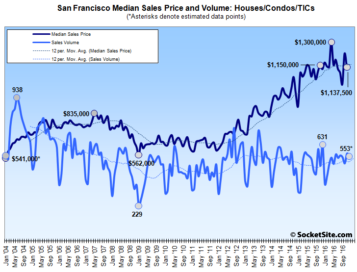 Bay Area Home Sales Dropped Nearly 10% in December, More in SF